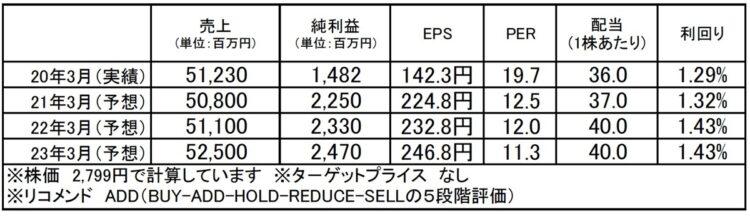 エバラ食品工業(2819):市場平均予想(単位:百万円)