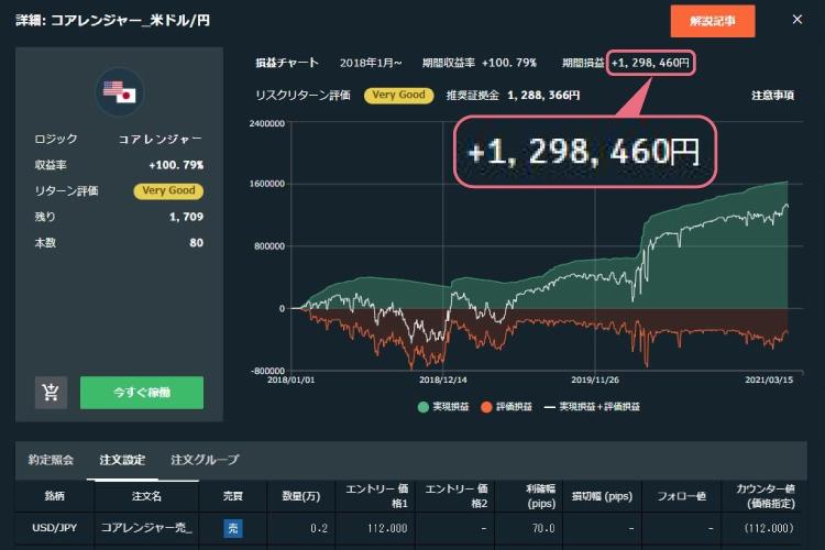 インヴァスト証券「トライオートFX」ドル円取引の過去利益