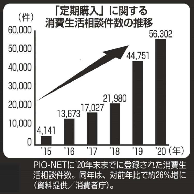 「お試し定期購入」の相談件数は5年前に比べ2020年には約14倍増