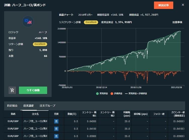 インヴァスト証券のトライオートFXの実績画面