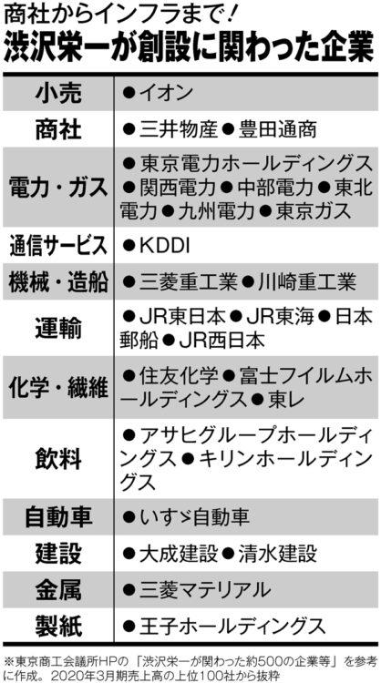 商社からインフラまで!現在も存続する渋沢栄一が創設に関わった企業