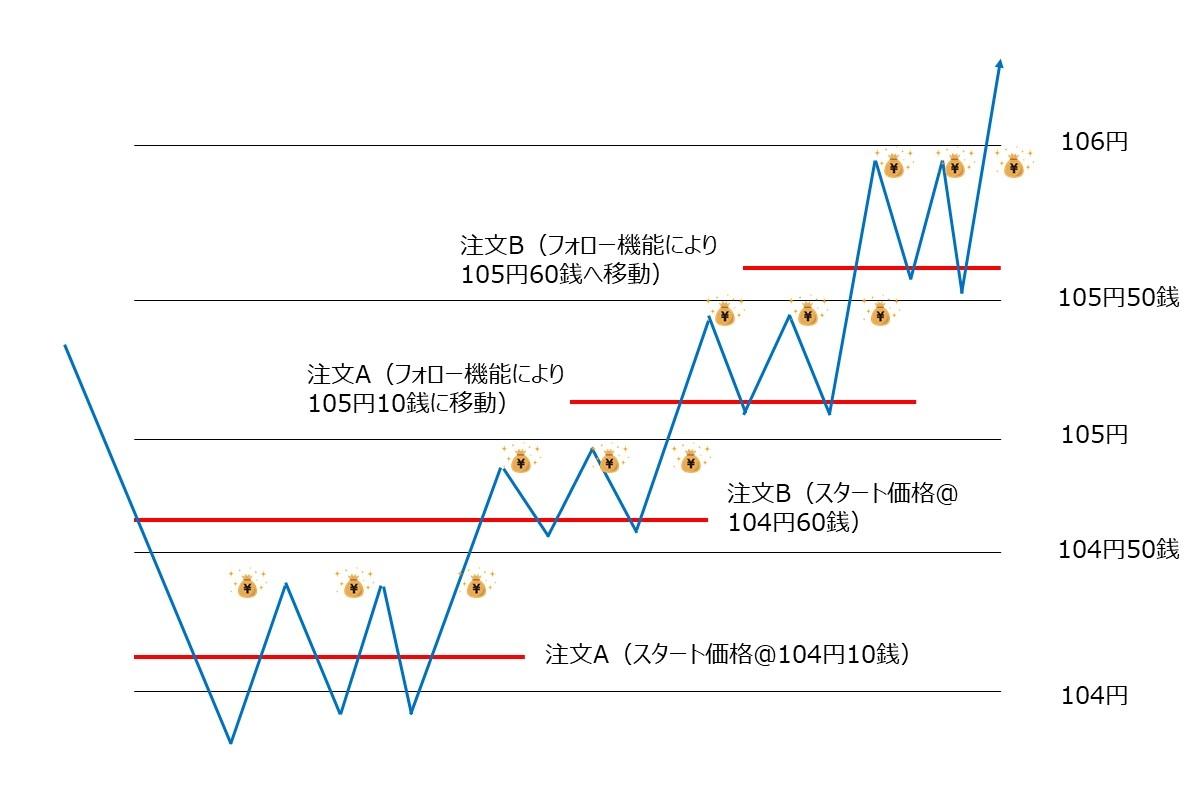 注文A、注文Bの展開イメージ図