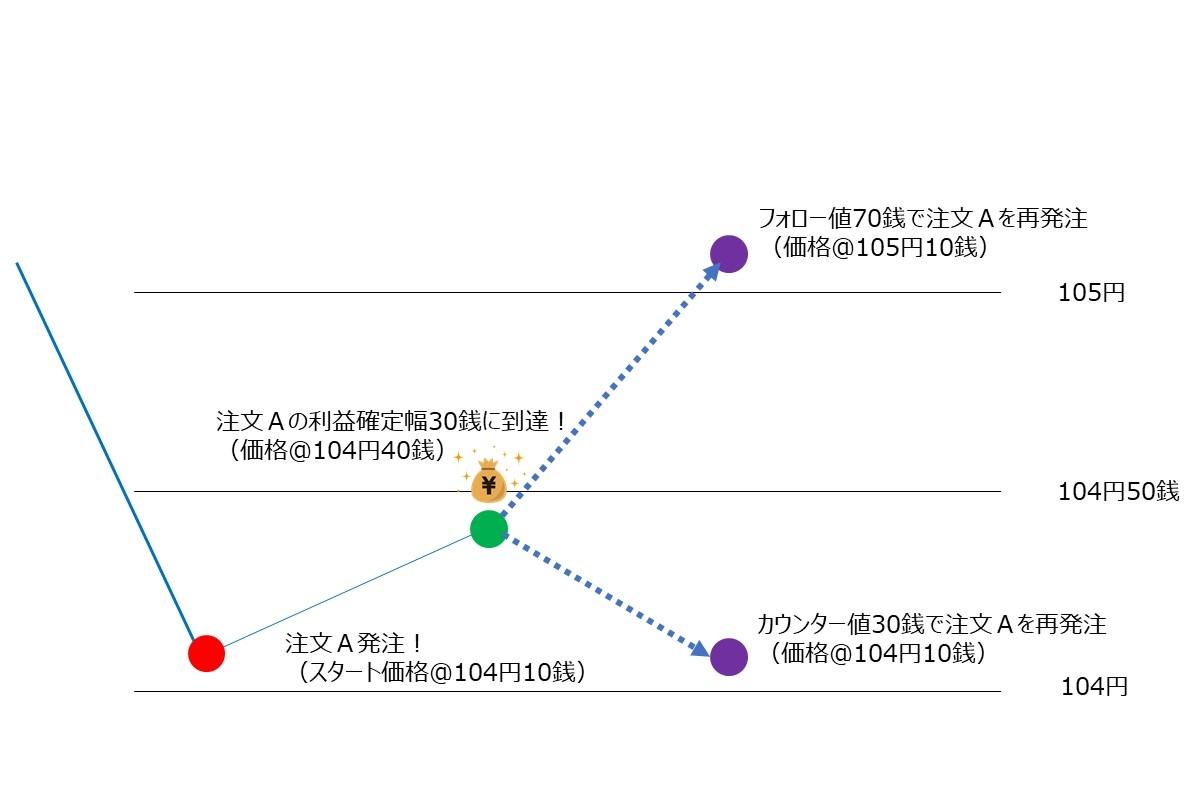 注文Aのフォローとカウンターのイメージ図(売りの場合はそれぞれ逆になる)
