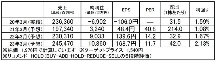 武蔵精密工業(7220):市場平均予想(単位:百万円)