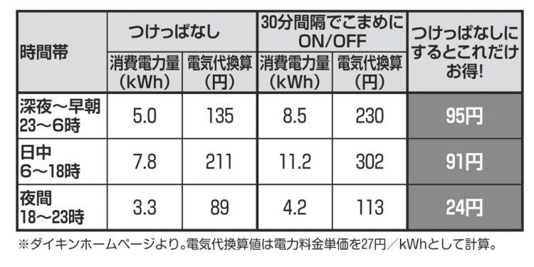 暖房の電気代を「つけっぱなし」「こまめに消す」で比較