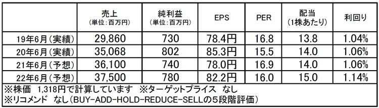 ウイルプラスホールディングス(3538):市場平均予想(単位:百万円)