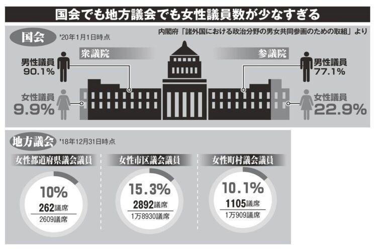 日本の国会議員と地方議員の男女比率