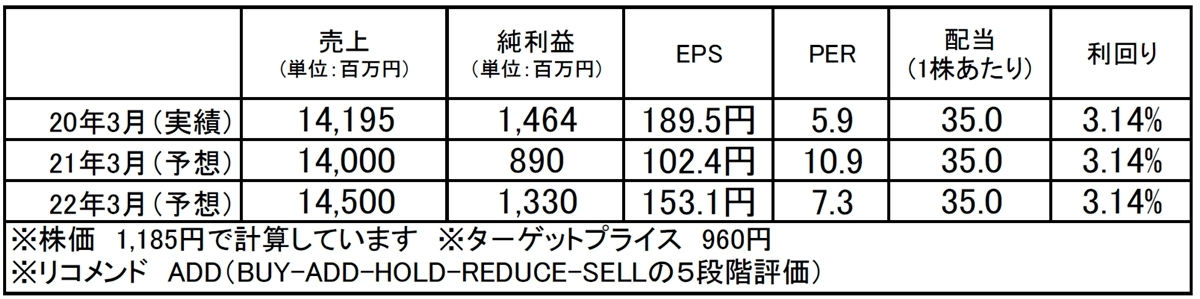 日本インシュレーション(5368):市場平均予想(単位:百万円)