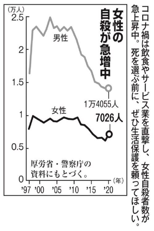 1997年以降の男女別自殺者数の推移