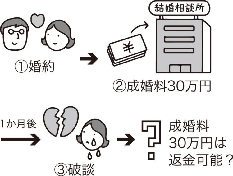 成婚料30万円は返金可能か?(イラスト/大野文彰)