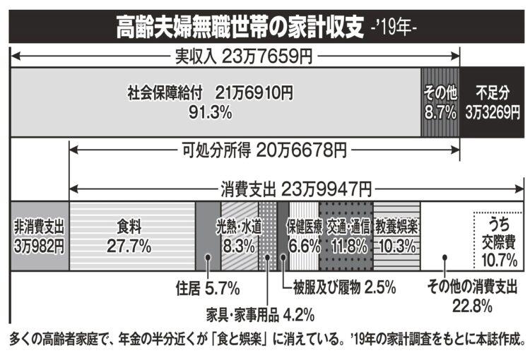 高齢夫婦無職世帯の家計収支(2019年)