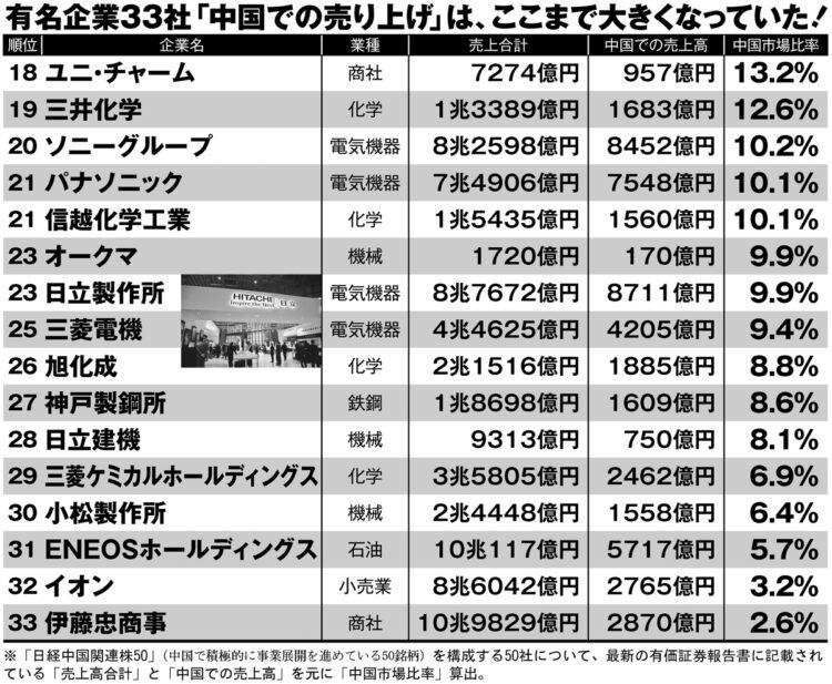 中国依存度の高い日本企業ランキング【18~33位】