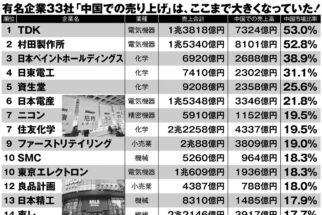 中国依存度の高い日本企業ランキング