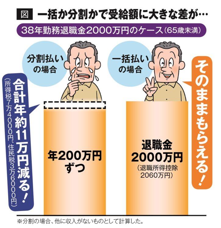 一括か分割かで退職金の税金は大きく変わるのは不公平?(イラスト/河南好美)