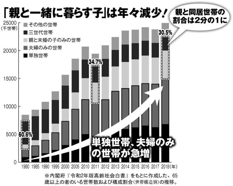 親と同居する世帯は年々減少している