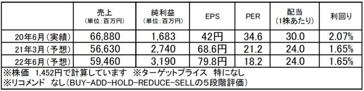 インテージホールディングス(4326):市場平均予想(単位:百万円)