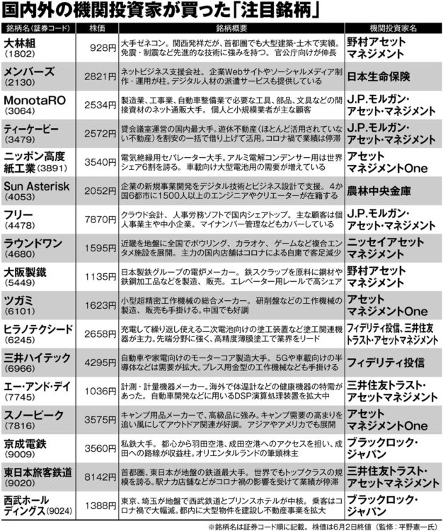 コロナ禍で国内外の機関投資家が買った日本株17銘柄