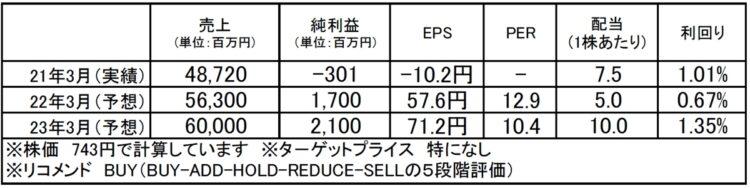 ミマキエンジニアリング(6638):市場平均予想(単位:百万円)