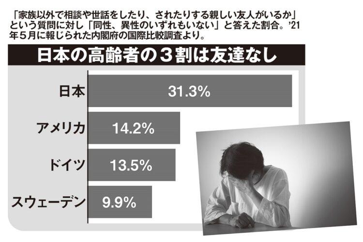 日本の高齢者の3割は友達なし