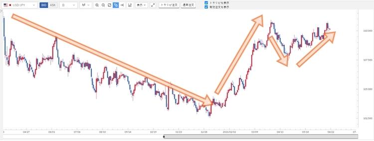 ドル円2020年夏頃からの価格推移