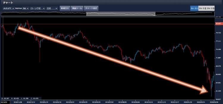 豪ドル円の短期価格推移