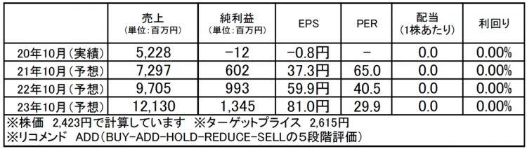 マネジメントソリューションズ(7033):市場平均予想(単位:百万円)