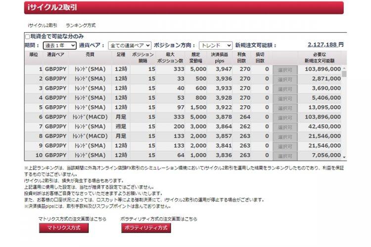 iサイクル2取引の設定過去実績ランキング