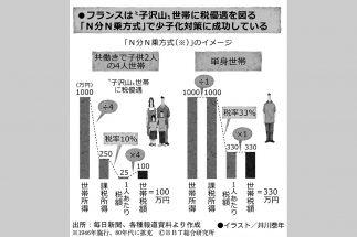 フランスの施策を参考に日本の少子化対策を考察