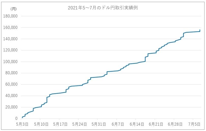 ドル円上昇トレンドをFX自動売買に取引を任せた例