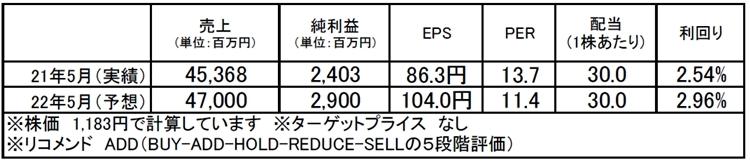 ハニーズホールディングス(2792):市場平均予想(単位:百万円)