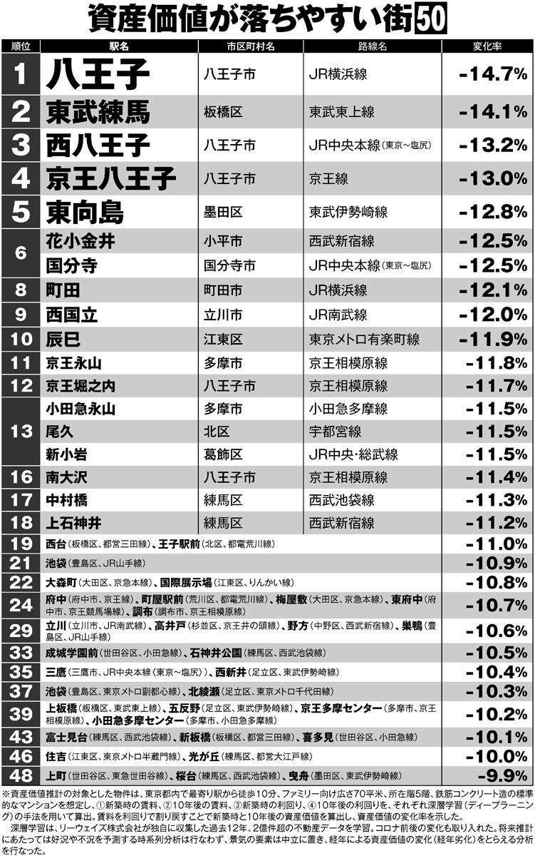 AI分析で算出、東京都内の「資産価値が落ちやすい街」ランキング50