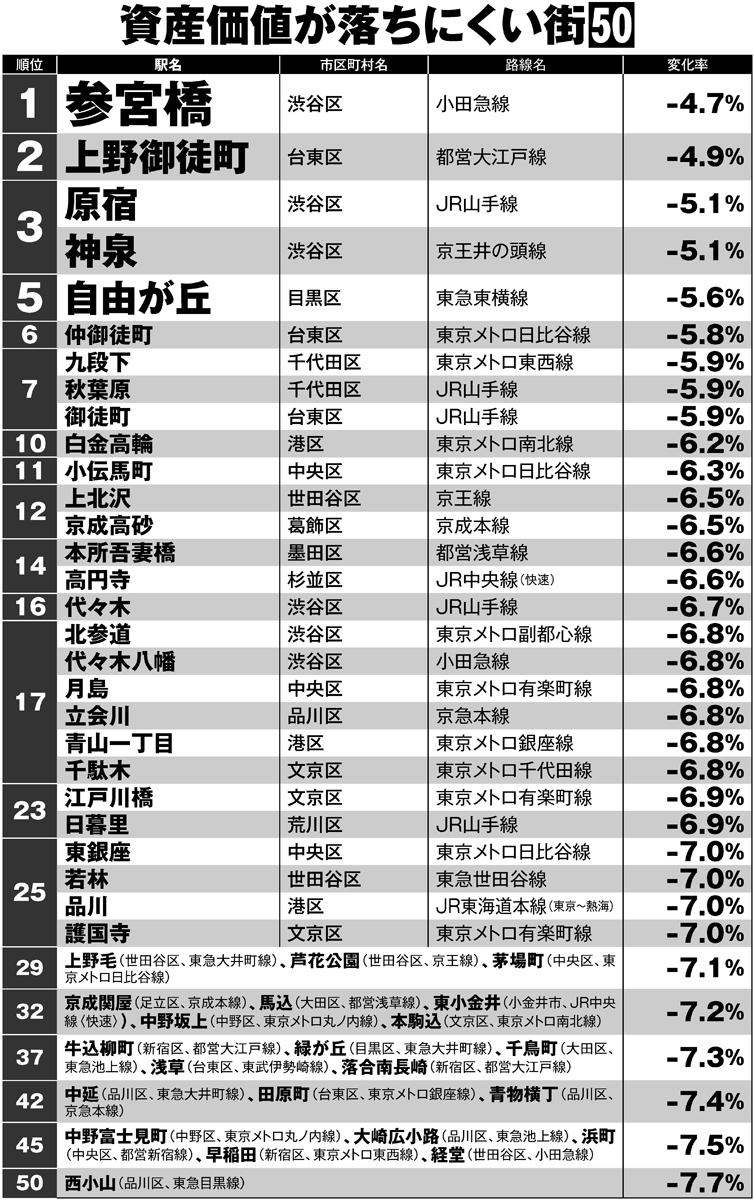 東京都内の「資産価値が落ちにくい街」ランキング50