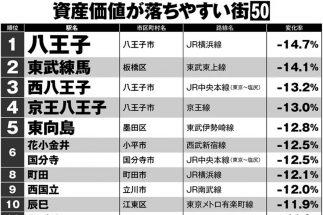 東京都内、10年後の資産価値「落ちる街」「落ちない街」ランキング