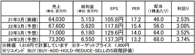 マックス(6454):市場平均予想(単位:百万円)