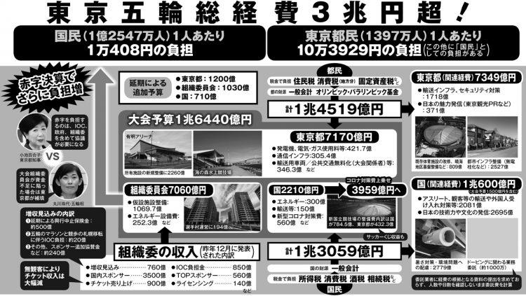 東京五輪の関連経費の内訳とその財源