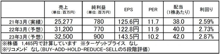 ウイルテック(7087):市場平均予想(単位:百万円)
