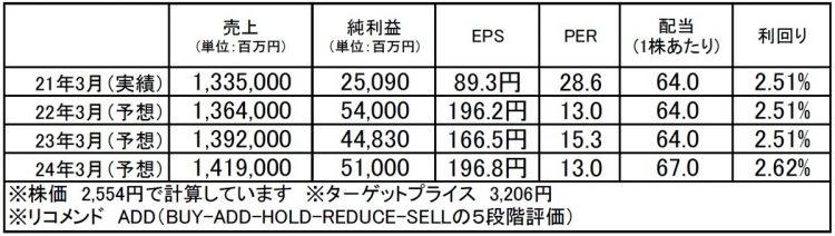 大日本印刷(7912):市場平均予想(単位:百万円)