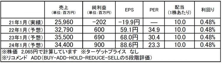 イートアンドホールディングス(2882):市場平均予想(単位:百万円)