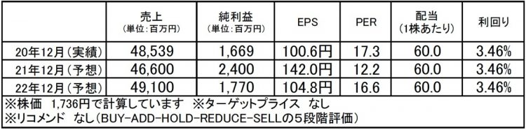 CAC Holdings(4725):市場平均予想(単位:百万円)