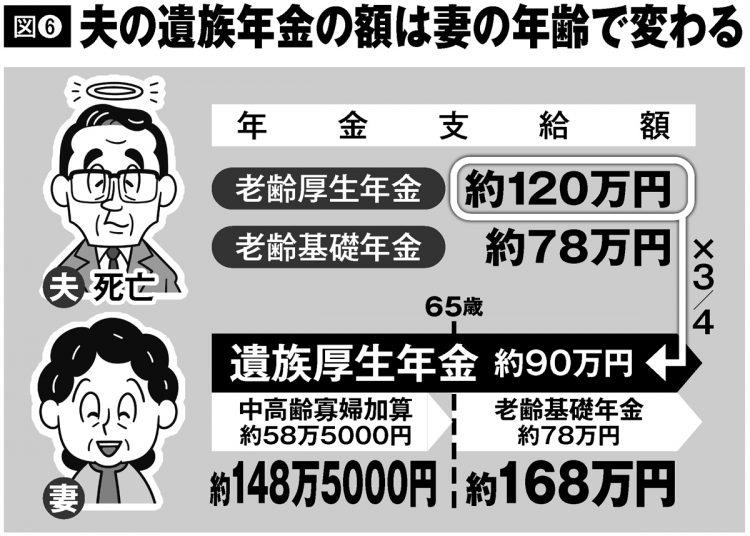 夫の遺族年金の額は妻の年齢で変わる