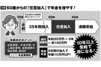 専業主婦の妻、年金に「60歳から任意加入」で年10万円増やせるケースも