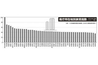県庁所在地別「家賃指数」