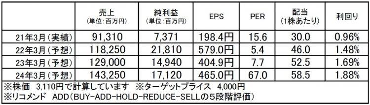 フェローテックホールディングス(6890):市場平均予想(単位:百万円)